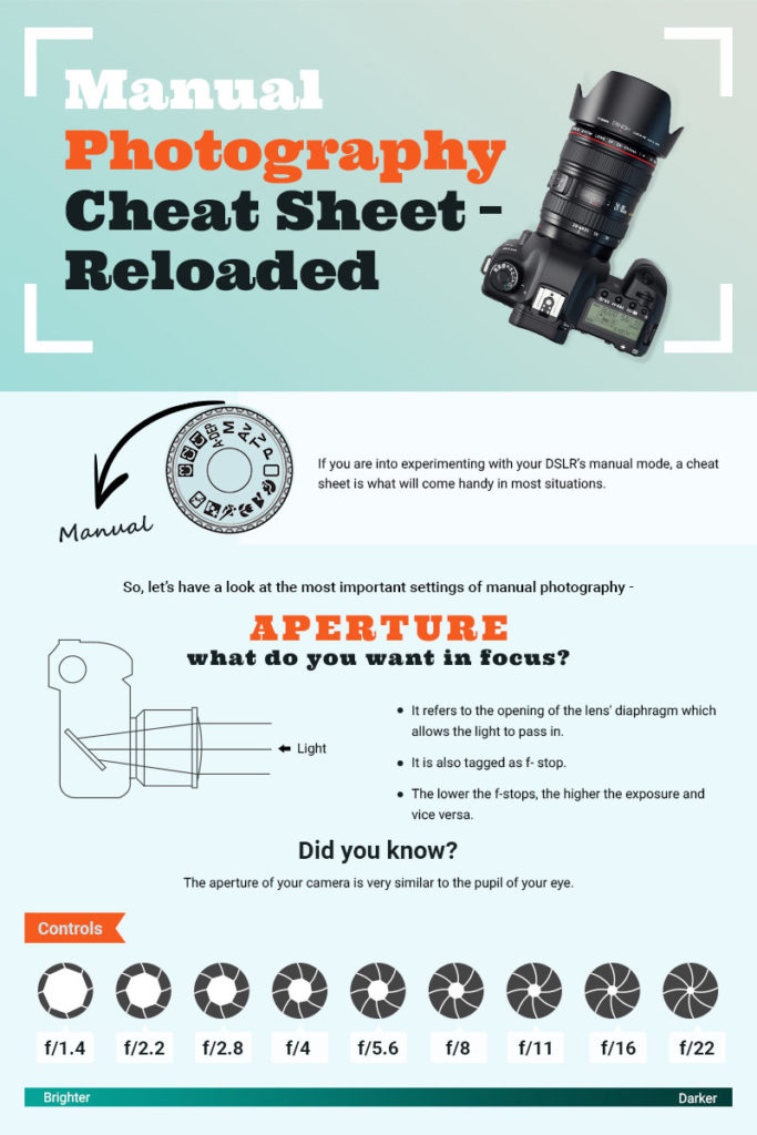 Learn manual photography with this infographic from the London School of Photography.