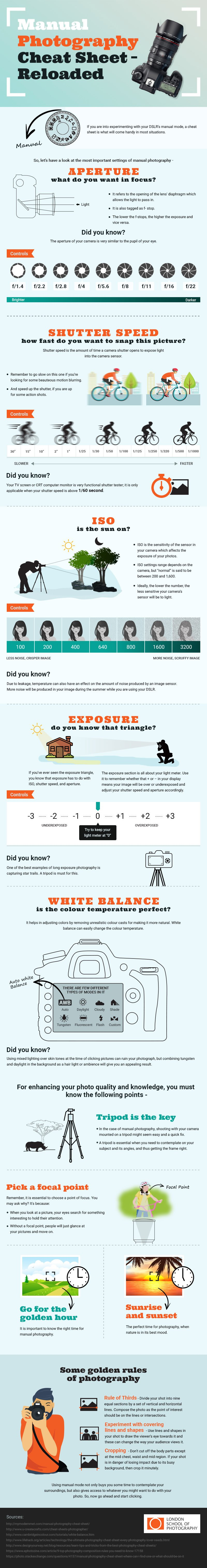 manual photography cheat sheet and infographic