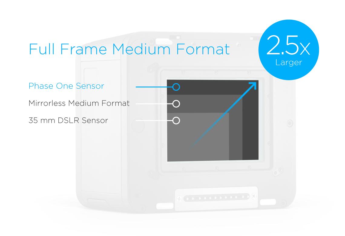 phase one full frame medium format sensor