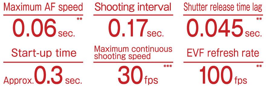 fujifilm x-t3 performance speeds