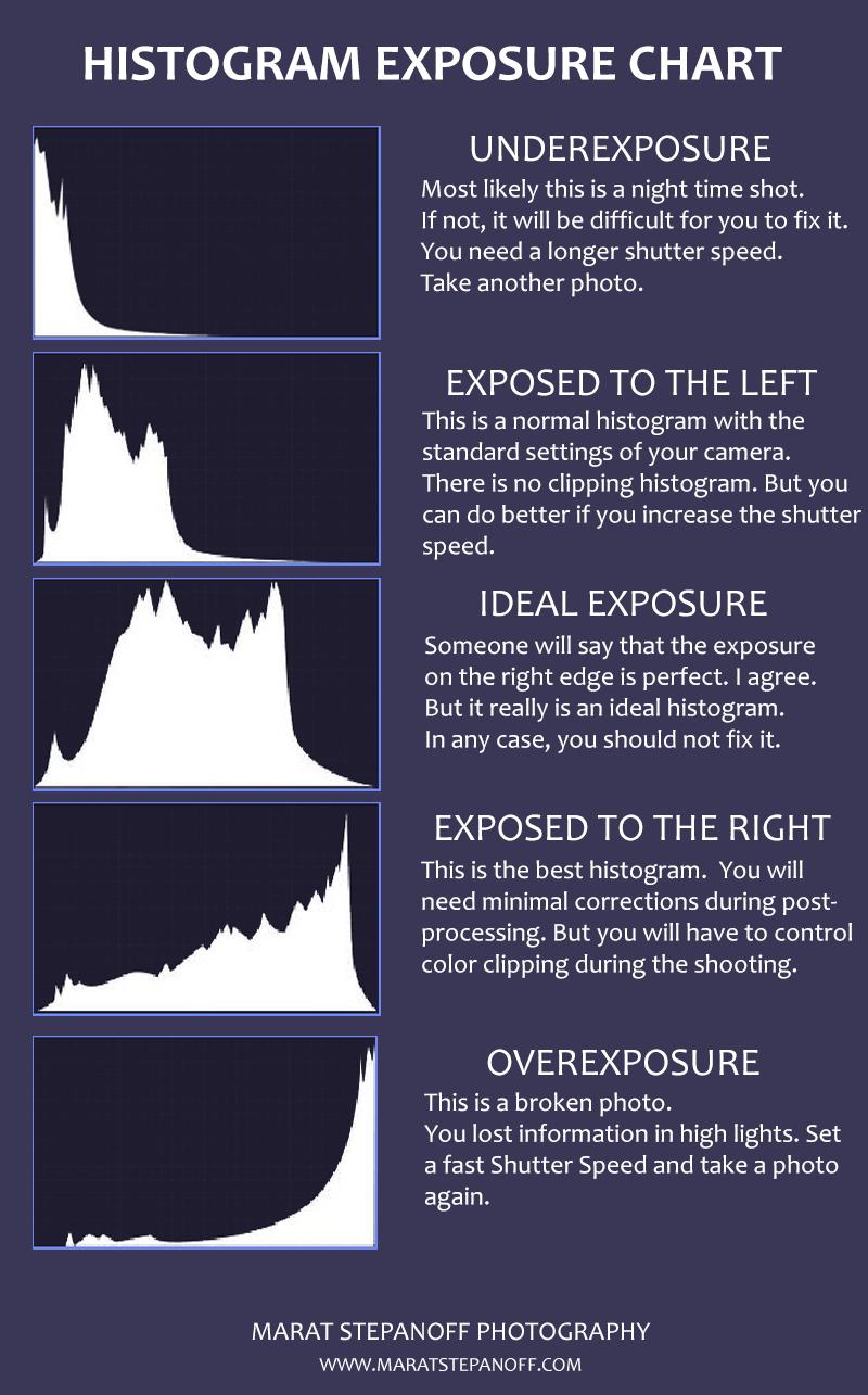 histogram exposure chart