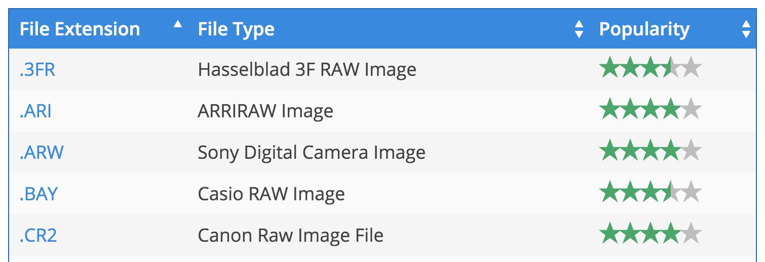 camera raw file formats