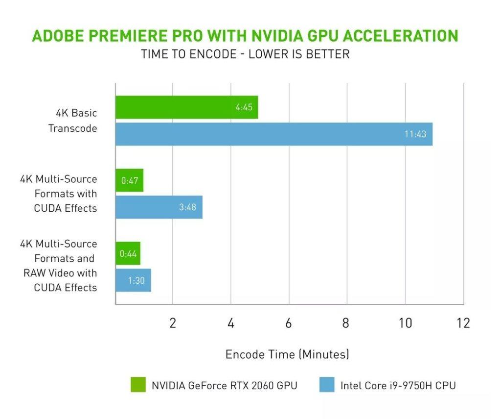nvidia adobe premiere pro 4k transcode gpu acceleration