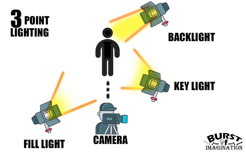 3 point lighting visual