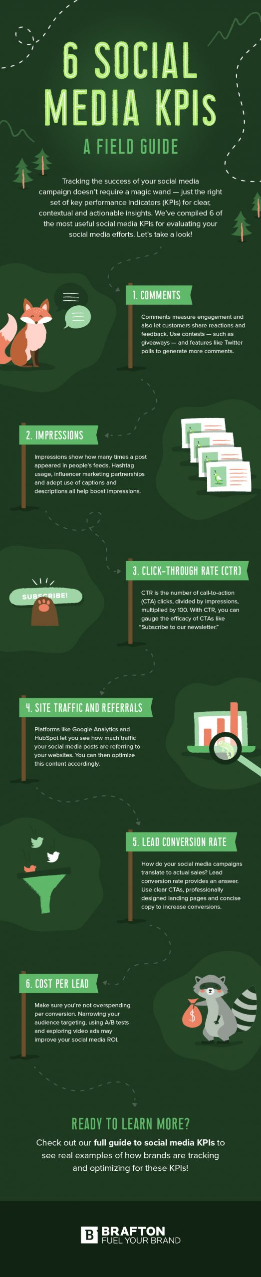 social media kpis brafton infographic