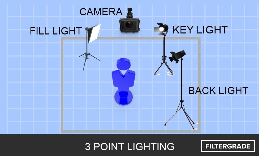 5 LIGHTING SET UP IDEAS FOR AN INTERVIEW